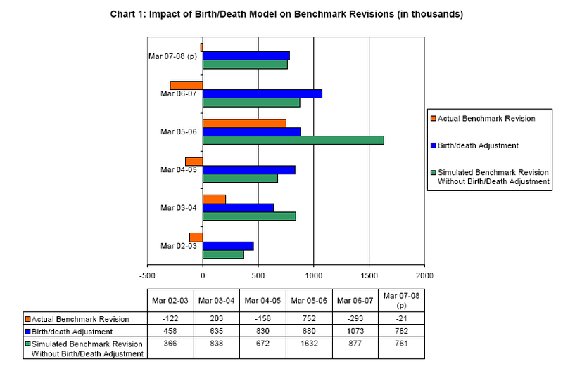 Impact of Birth Death Model on Benchmark Revisions