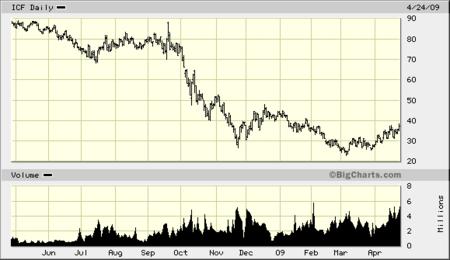 Big.chart