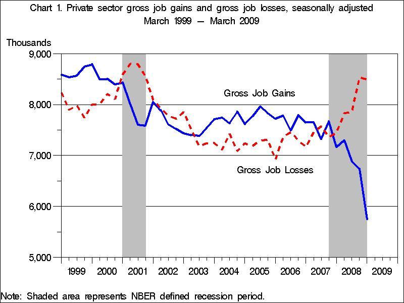 Business Dyanmics Gross Changes