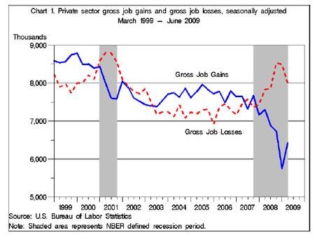 Employment Dynamics