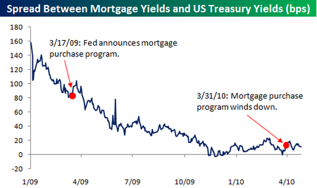 Spread between mortgage yields and US Treasury Yields