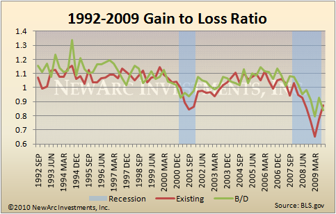 Gain to Loss Ratio - Long Period