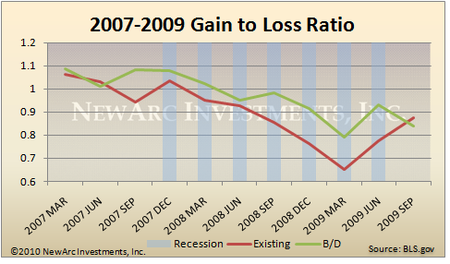 Gain to Loss Ratio - Recession
