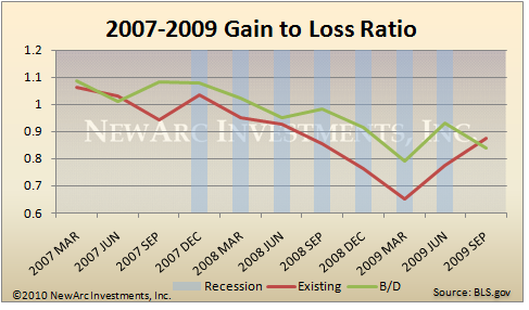 Gain to Loss Ratio - Recession