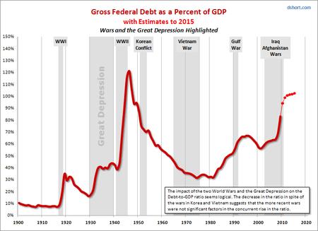 Fed Deficits dshort