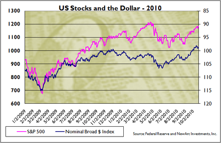 Stocks and the (inverse) dollar 2010