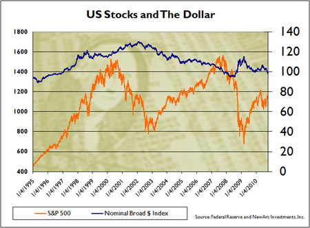 Stocks and the Dollar since 1995