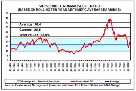 Shiller cape ratio