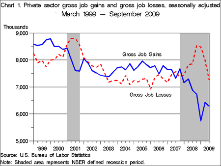 Job Gains and Losses