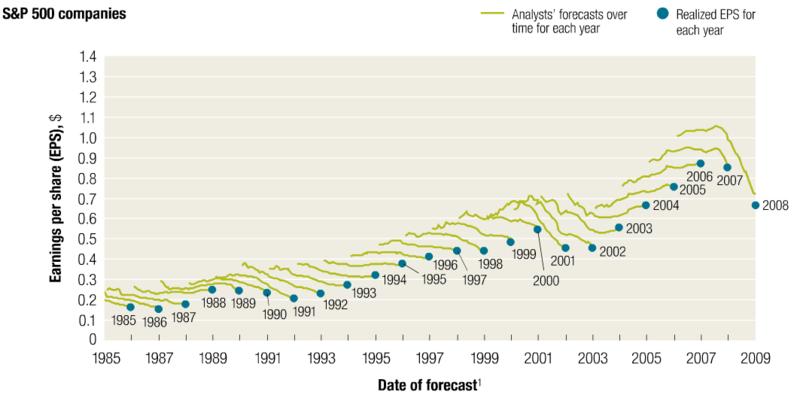 McKinsey Chart