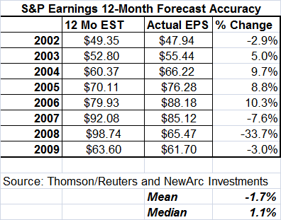 S&P 12 Month Forecast Record