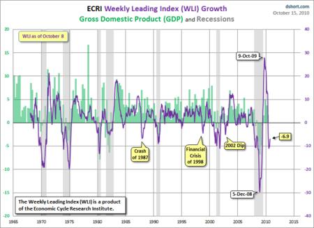 GDP-recessions-WLI-since-1965