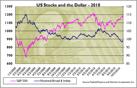 Stocks and the Dollar - 2010