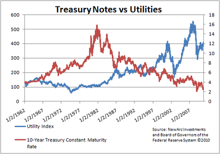 Bonds vs Utilities