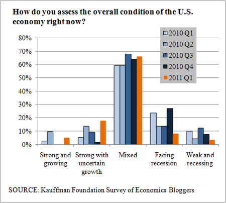 Kauffman economy
