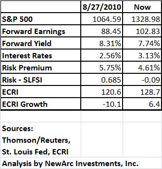 QE II Update