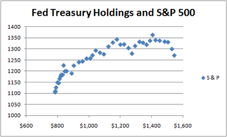 Fed and S&P Long Period