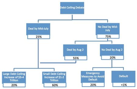 Kleintop debt ceiling tree