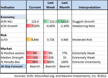 Indicator snapshot 09-16-2011