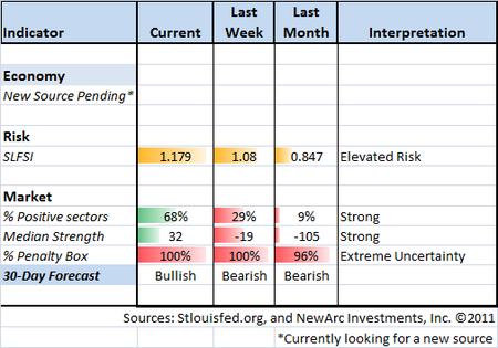 Indicator Snapshot 10-14-11
