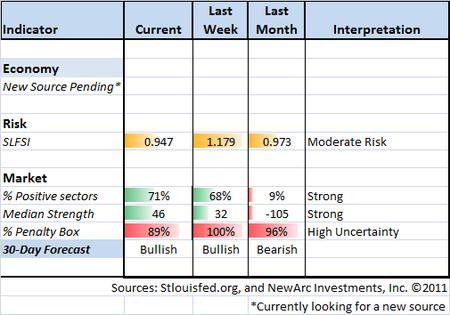 Indicator Snapshot 10-21-11