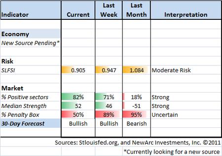 Indicator Snapshot 10-28-11