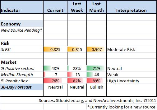 Indicator Snapshot 11-18-11