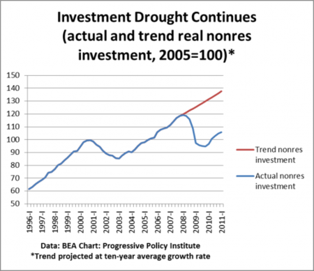 Investmentdrought