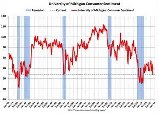 ConsumerSentimentPrelimJuly2011