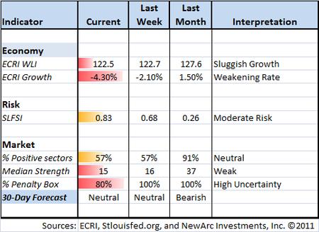 Indicator snapshot 09-02-2011