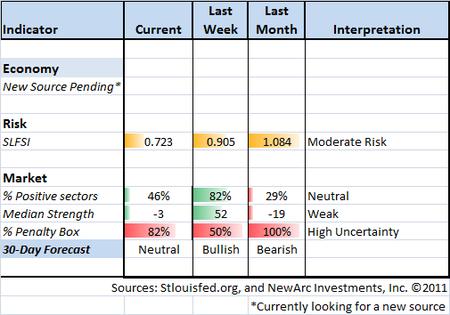 Indicator Snapshot 11-04-11