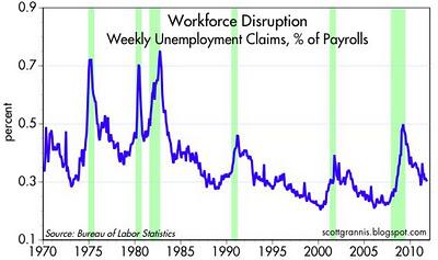 Workforce Disruption