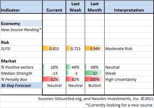 Indicator Snapshot 11-11-11