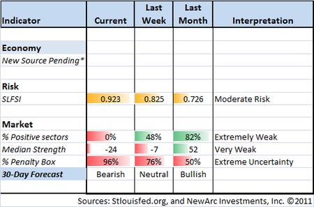 Indicator Snapshot 11-25-11