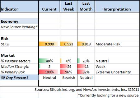 Indicator Snapshot 12-02-11