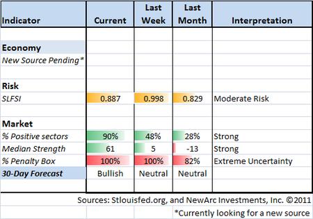 Indicator Snapshot 12-09-11