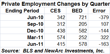 Private Employment Changes