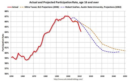 Participation-rate
