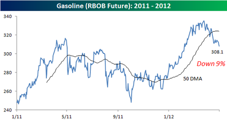 Gasoline 050212