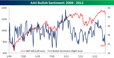 AAII Bullish Sentiment 051712
