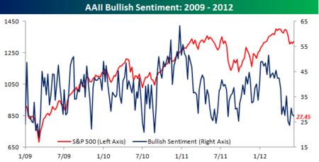 AAII Bullish Sentiment060712