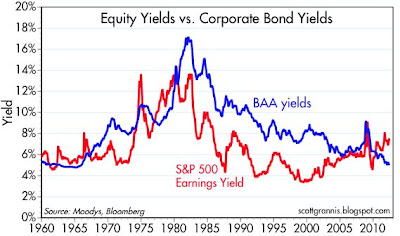 Stock vs bond yields