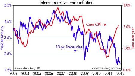 10-yr vs Core CPI