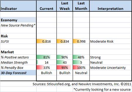 Indicator Snapshot 12-23-11