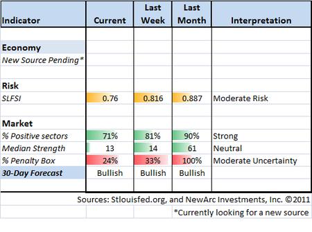 Indicator Snapshot 12-30-11