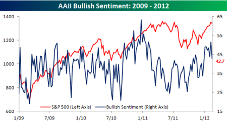 AAII Bullish Sentiment 021612