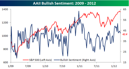 AAII Bullish Sentiment 030812