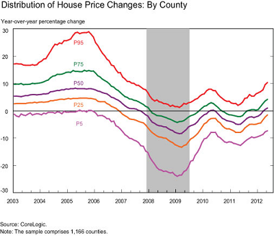 House-price-changes-distribution-by-county-NY-Fed-2912-July-17-400px