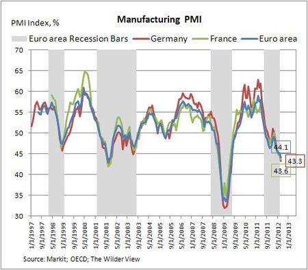 Pmi_manufacturing