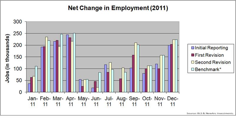 Employment 2011